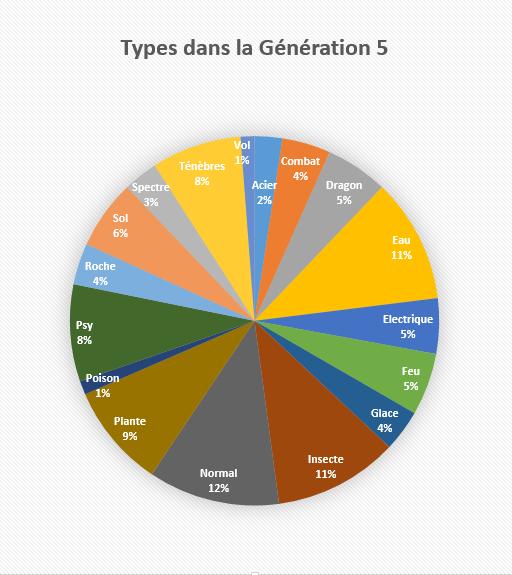géné5final